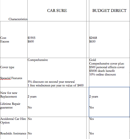Budget Direct Hire Car Option